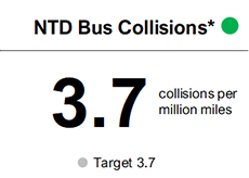 The number of NTD Bus Collisions per million miles in FY20 before the pandemic met target of 3.7 per million miles