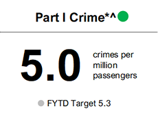 The FY20 crime rate before the pandemic period was 5.0, meeting target of 5.3 per million passengers