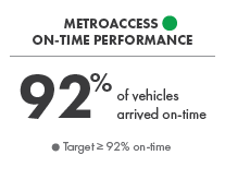 MetroAccess On-Time Performance