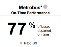 Bus OTP reached 77% during the pre-pandemic period