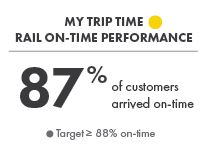 My Trip Time - Rail On-Time Performance