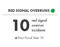 Red Signal Overruns