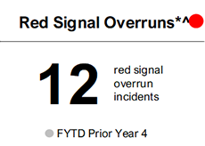The number of red signal overruns in FY20 before the pandemic period were 12, an increase of 8 compared to same period last year
