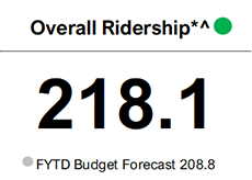 FY20 ridership before the pandemic period of 218.1 million exceeded the budget forecast for the same period of 208.8.