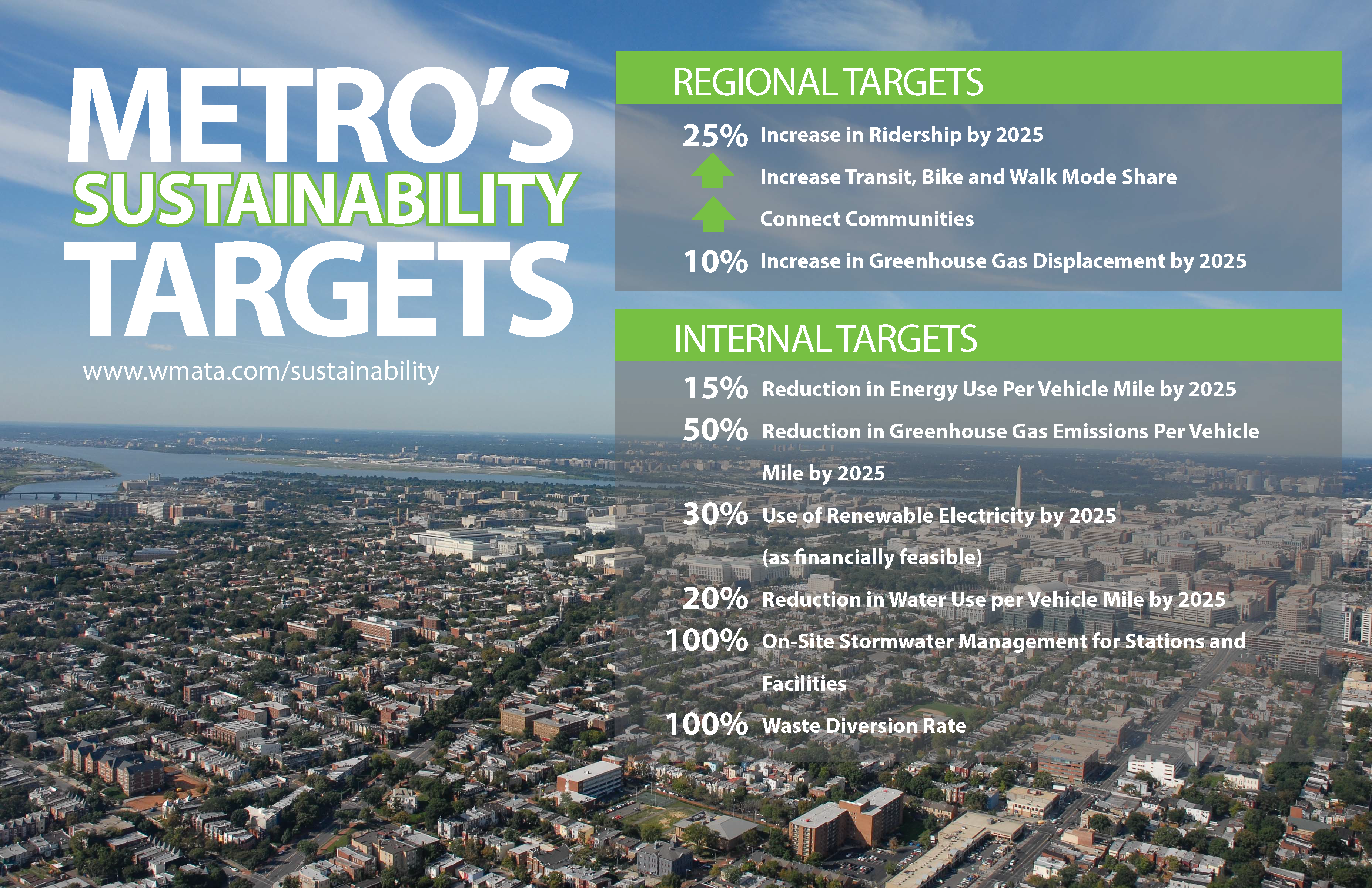 Metro's Sustainability Targets