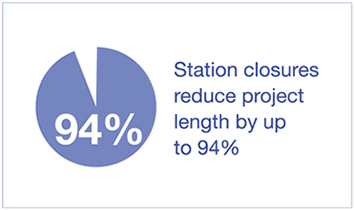 Station closures reduce project length by up to 94%
