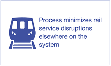 Process Minimizes rail services disruptions elsewhere on the system
